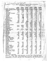 US Census Report of the Foreign Born Population of Newark, 1900-1950